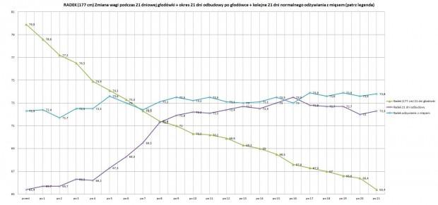 głodowka wykres wagi